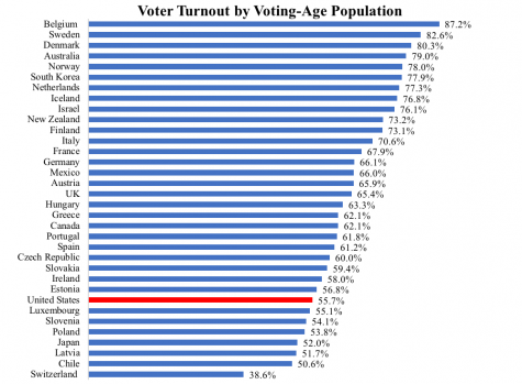 This chart represents other countries compared to us in terms of voter turnout. Chart founded and created by: Pew Research Center