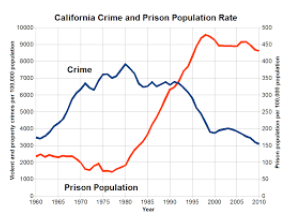 This graph by wikimedia commons shows the increase in prison population despite the decrease in crime rate since 1978.