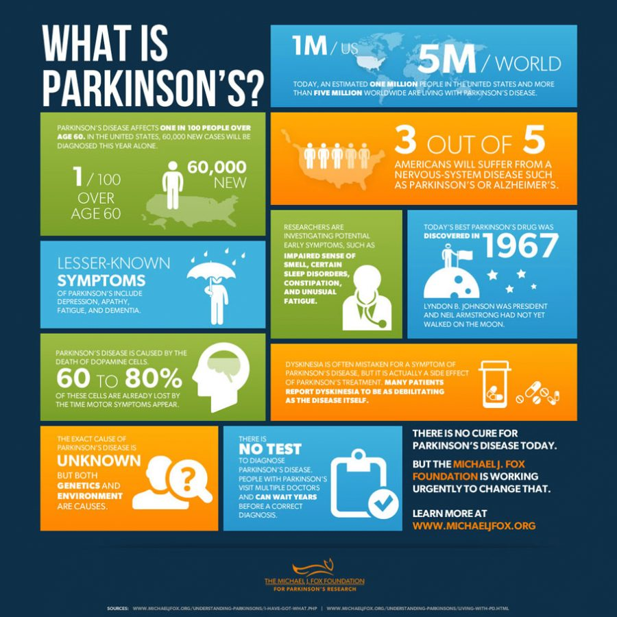 A New Treatment for Parkinson's Disease